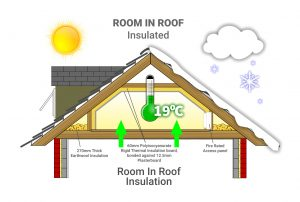 room in roof insulation Scotland